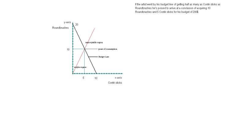 Budget Line- explained