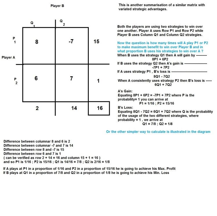Game Theory Illustration : Matrix 3