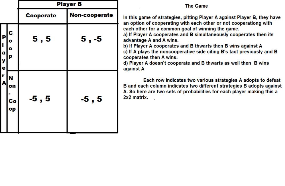 Game Theory Illustration :Matrix 1