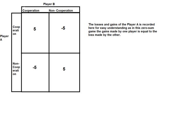 Game Theory Illustration : Matrix 2
