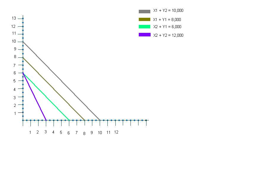 Graph 1- Linear Programming