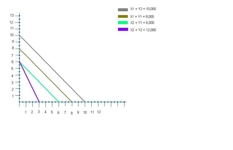 Graph 1- Linear Programming