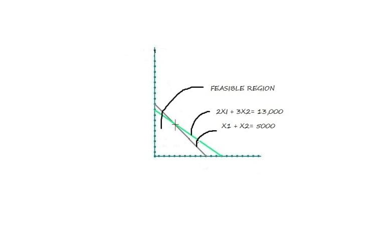 Graph 2- Linear Programming