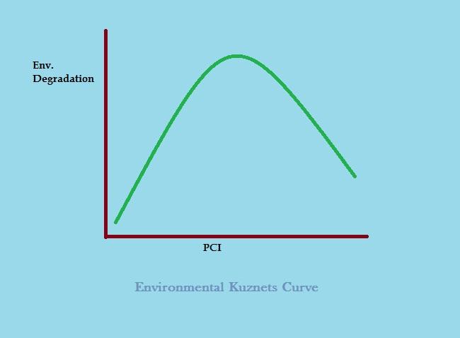 Environmental Kuznets Curve