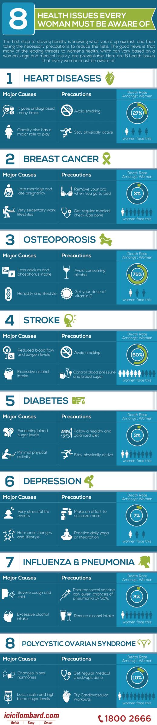 ten_Health_Issues_Women-v2